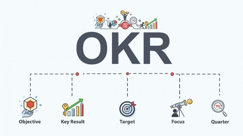 The benefits of OKRs